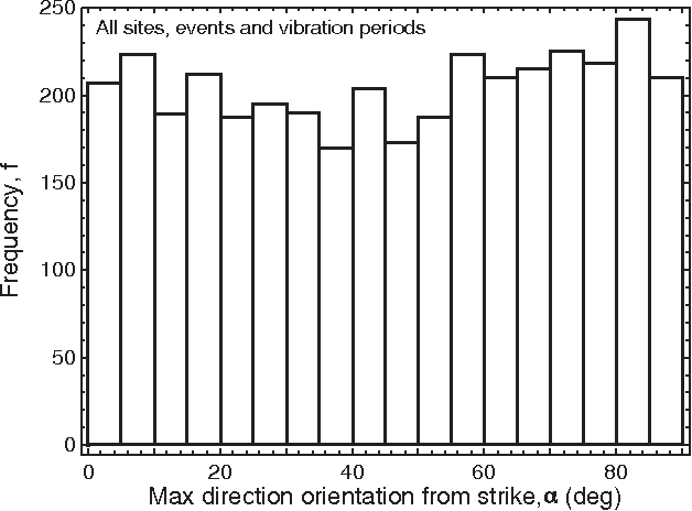 Figure 8. Histogram of the orientation of the maximum Sa direction relative to the fault strike, α, for all 20 sites, 10 events, and 20 vibration periods in the dataset.