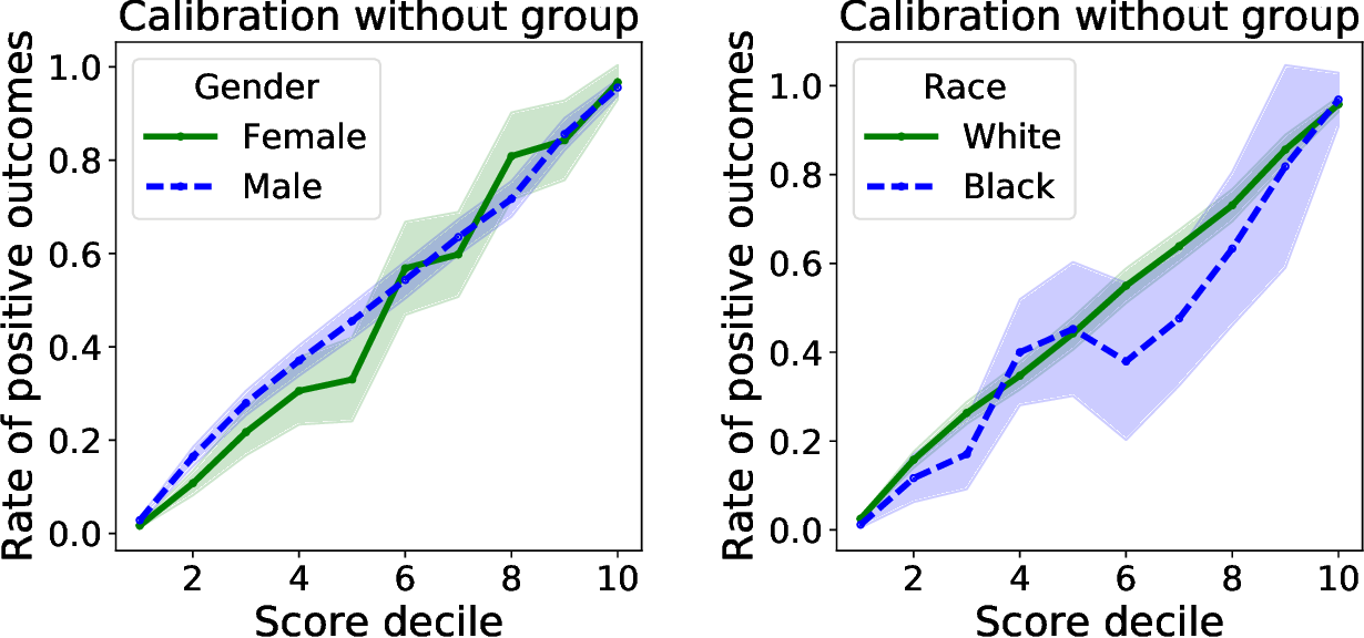Figure 2 for Group calibration is a byproduct of unconstrained learning