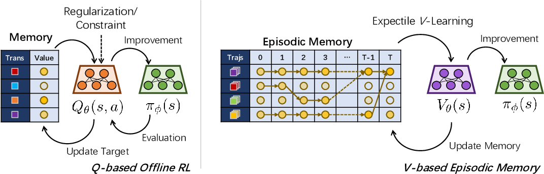 Figure 1 for Offline Reinforcement Learning with Value-based Episodic Memory