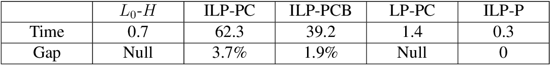 Figure 4 for An ILP Solver for Multi-label MRFs with Connectivity Constraints