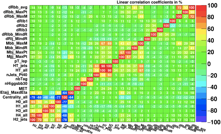 Figure 2 for Iterative subtraction method for Feature Ranking