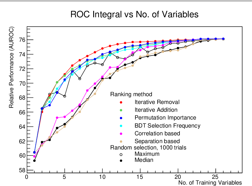 Figure 4 for Iterative subtraction method for Feature Ranking