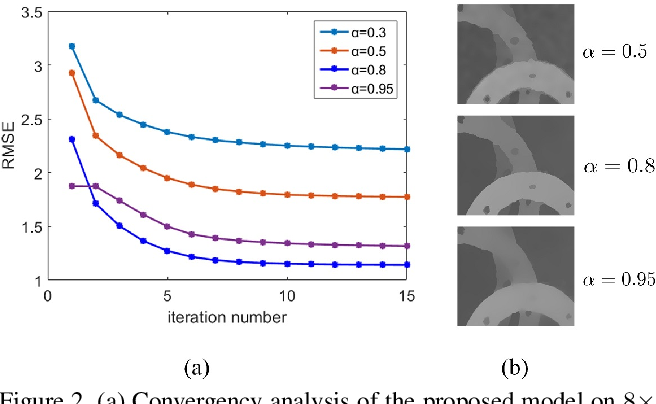 Figure 3 for Data Driven Robust Image Guided Depth Map Restoration