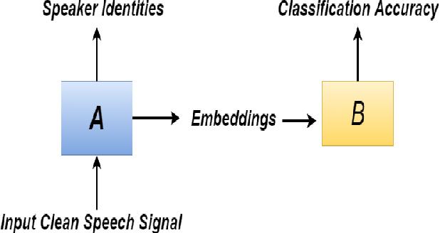 Figure 1 for Supervised Speaker Embedding De-Mixing in Two-Speaker Environment
