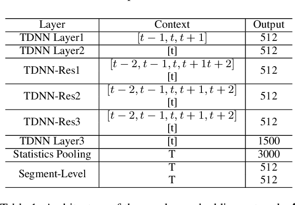 Figure 2 for Supervised Speaker Embedding De-Mixing in Two-Speaker Environment