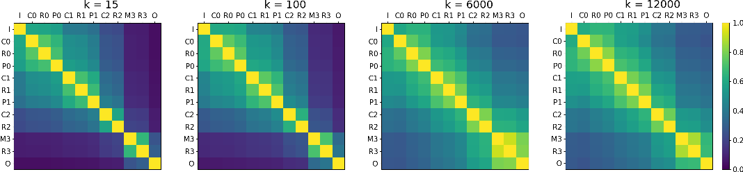 Figure 1 for Inter-layer Information Similarity Assessment of Deep Neural Networks Via Topological Similarity and Persistence Analysis of Data Neighbour Dynamics