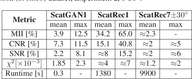 Figure 2 for SCATGAN for Reconstruction of Ultrasound Scatterers Using Generative Adversarial Networks