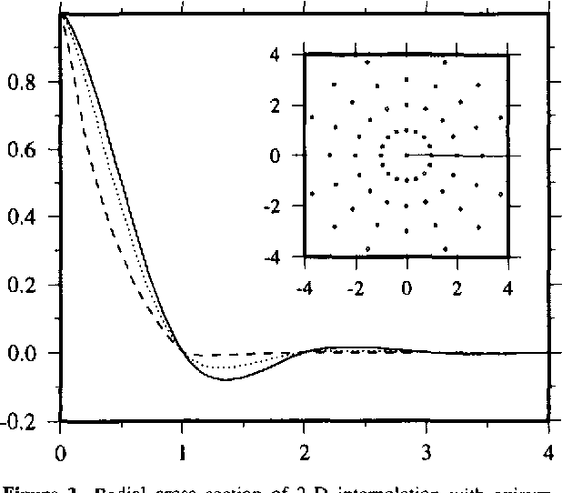 Interpolation with Splines in Tension: A Green's Function Approach