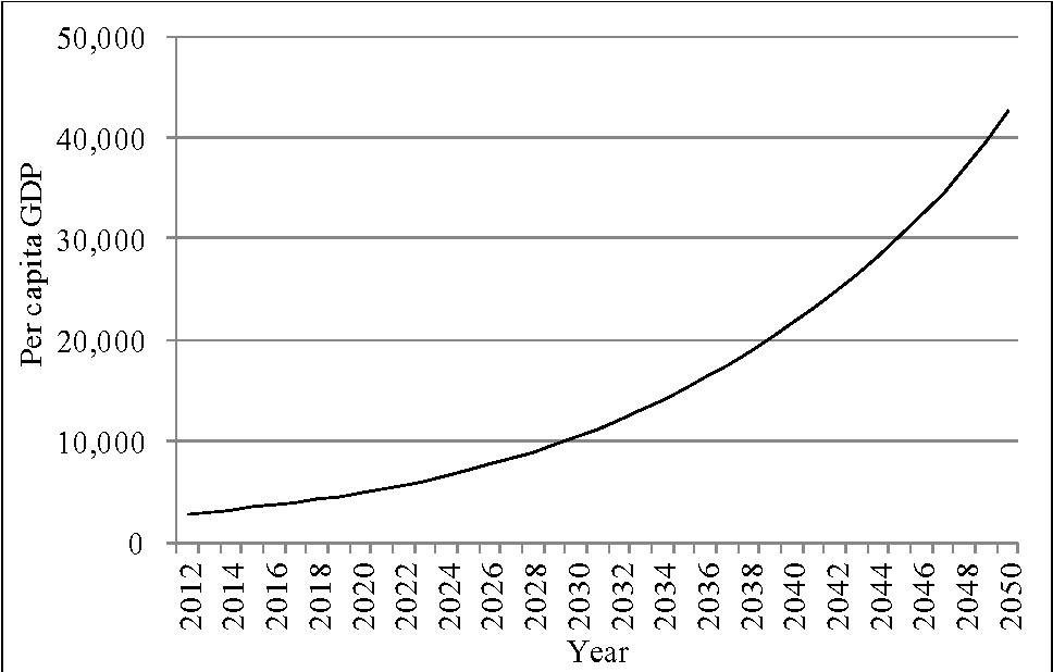 An analysis of gdp per capita