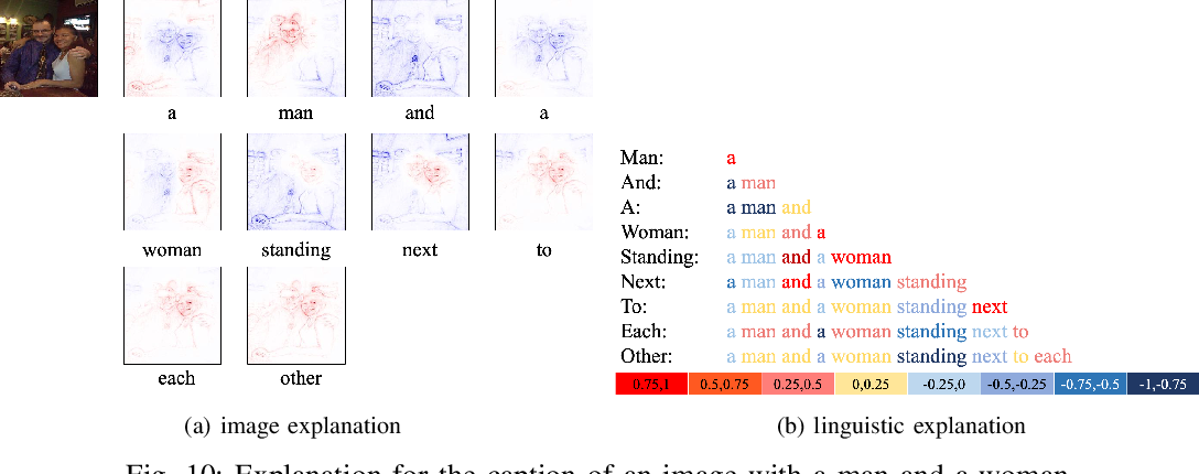 Figure 2 for Understanding Image Captioning Models beyond Visualizing Attention