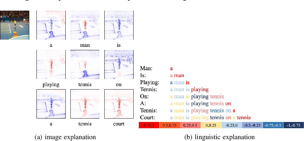 Figure 3 for Understanding Image Captioning Models beyond Visualizing Attention