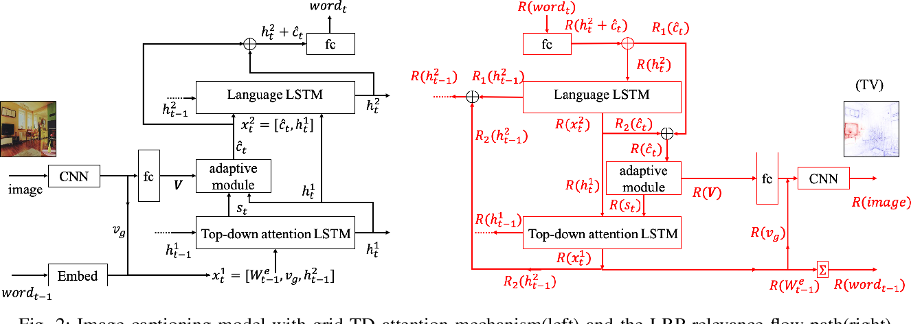 Figure 4 for Understanding Image Captioning Models beyond Visualizing Attention