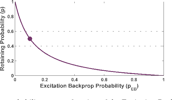 Figure 3 for Excitation Dropout: Encouraging Plasticity in Deep Neural Networks