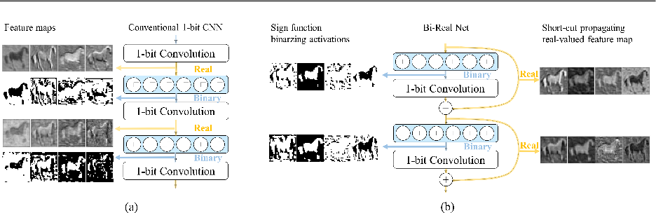 Figure 1 for Bi-Real Net: Binarizing Deep Network Towards Real-Network Performance