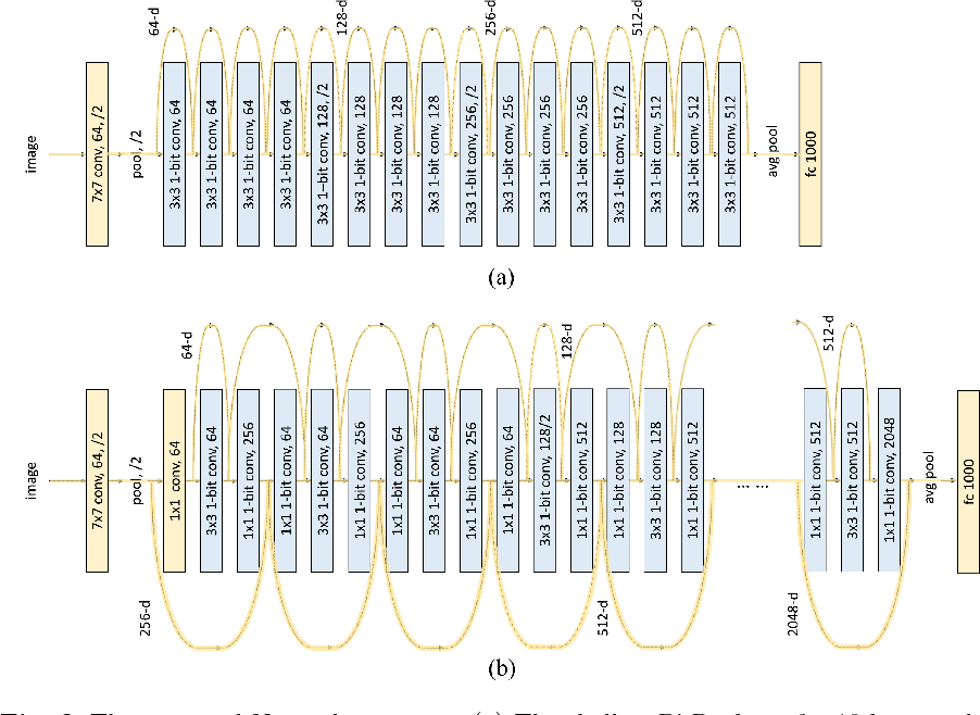 Figure 3 for Bi-Real Net: Binarizing Deep Network Towards Real-Network Performance