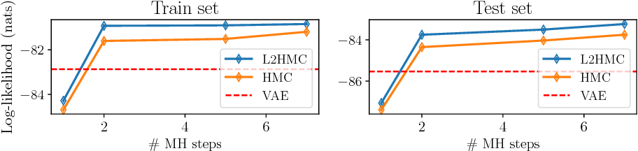 Figure 3 for Generalizing Hamiltonian Monte Carlo with Neural Networks