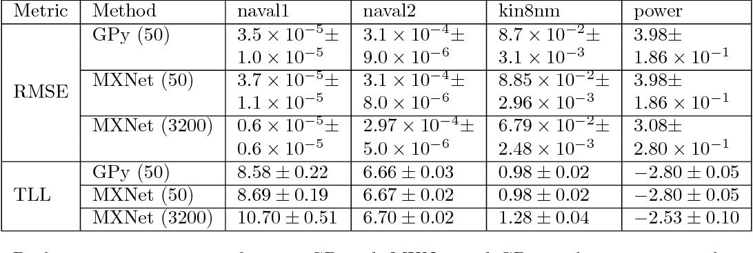 Figure 2 for Auto-Differentiating Linear Algebra