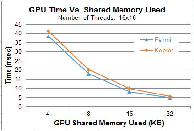 A talented CPU-to-GPU memory mapping technique - Semantic Scholar