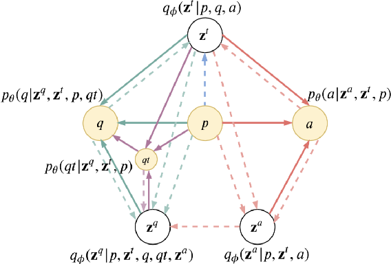 Figure 2 for GTM: A Generative Triple-Wise Model for Conversational Question Generation