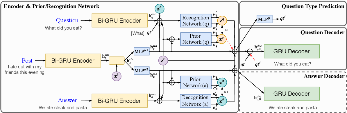 Figure 3 for GTM: A Generative Triple-Wise Model for Conversational Question Generation