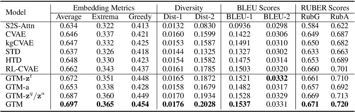 Figure 4 for GTM: A Generative Triple-Wise Model for Conversational Question Generation