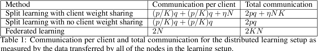 Figure 1 for Detailed comparison of communication efficiency of split learning and federated learning