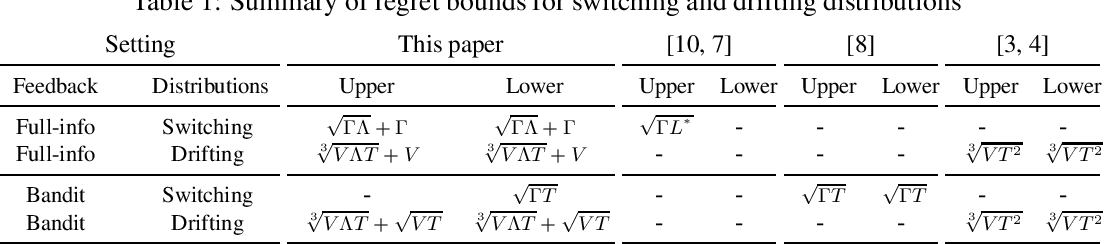 Figure 1 for Tracking the Best Expert in Non-stationary Stochastic Environments
