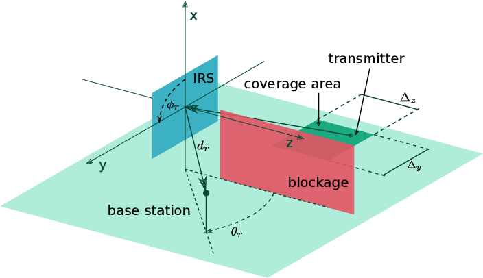 Figure 1 for IRS-Assisted Active Device Detection