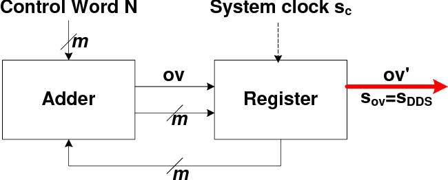 Circuit architecture derivation starting from a formal requirements