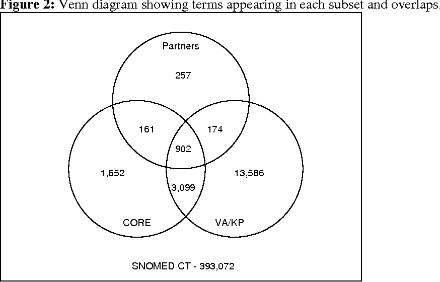 Comparative Analysis Of The Vakaiser And Nlm Core Problem Subsets