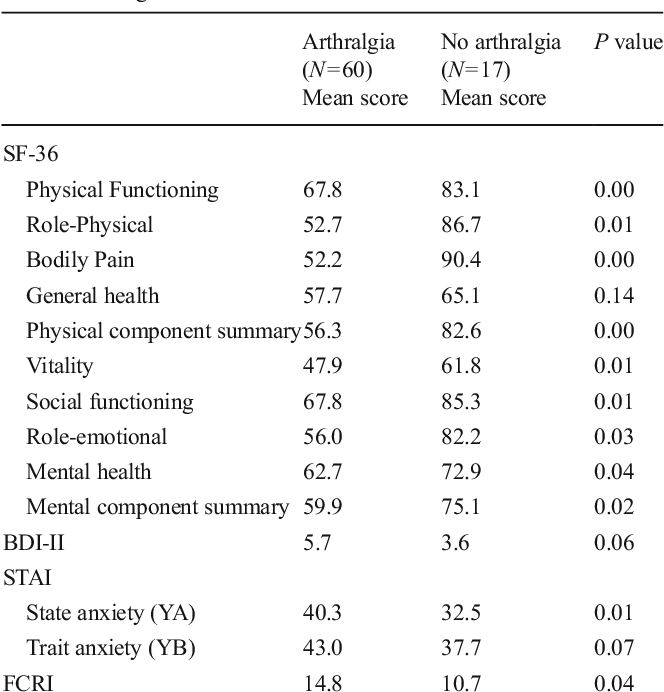 Relations Between Arthralgia And Fear Of Recurrence Results A