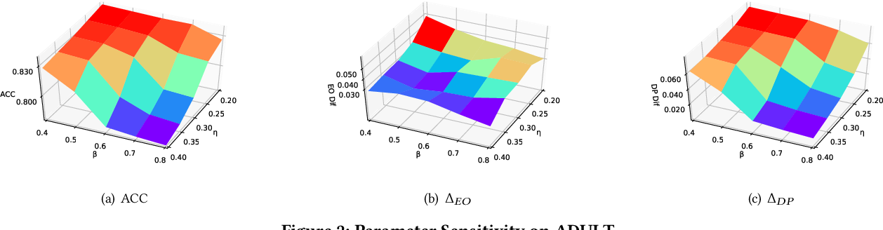 Figure 4 for You Can Still Achieve Fairness Without Sensitive Attributes: Exploring Biases in Non-Sensitive Features