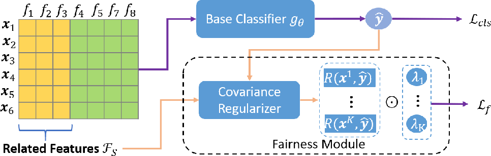 Figure 1 for You Can Still Achieve Fairness Without Sensitive Attributes: Exploring Biases in Non-Sensitive Features