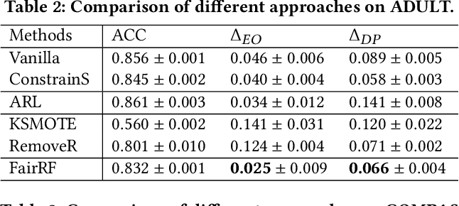 Figure 3 for You Can Still Achieve Fairness Without Sensitive Attributes: Exploring Biases in Non-Sensitive Features