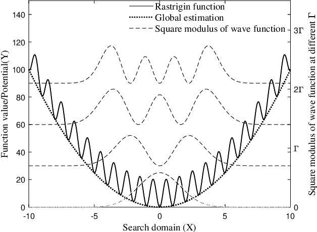 Figure 3 for Quantum Dynamics Interpretation of Black-box Optimization