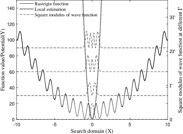 Figure 4 for Quantum Dynamics Interpretation of Black-box Optimization