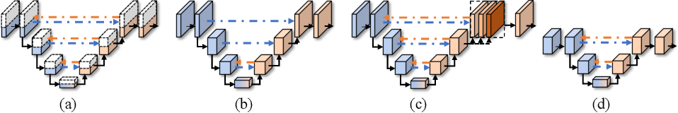 Figure 3 for BiO-Net: Learning Recurrent Bi-directional Connections for Encoder-Decoder Architecture