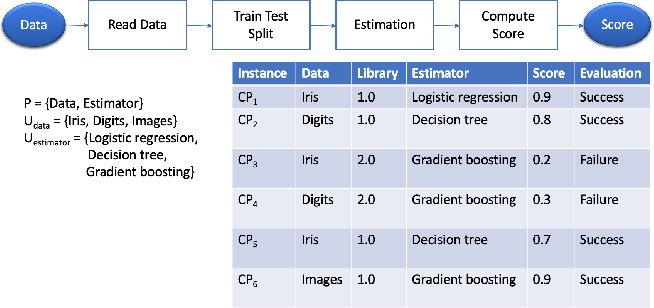 Figure 1 for Debugging Machine Learning Pipelines