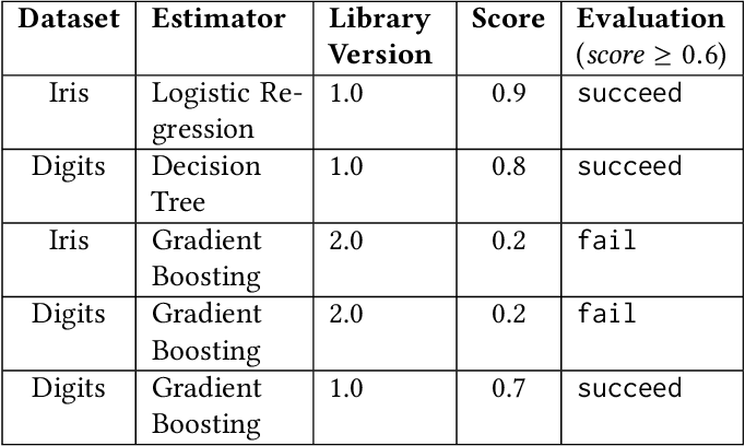 Figure 3 for Debugging Machine Learning Pipelines