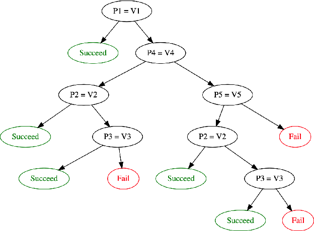 Figure 4 for Debugging Machine Learning Pipelines