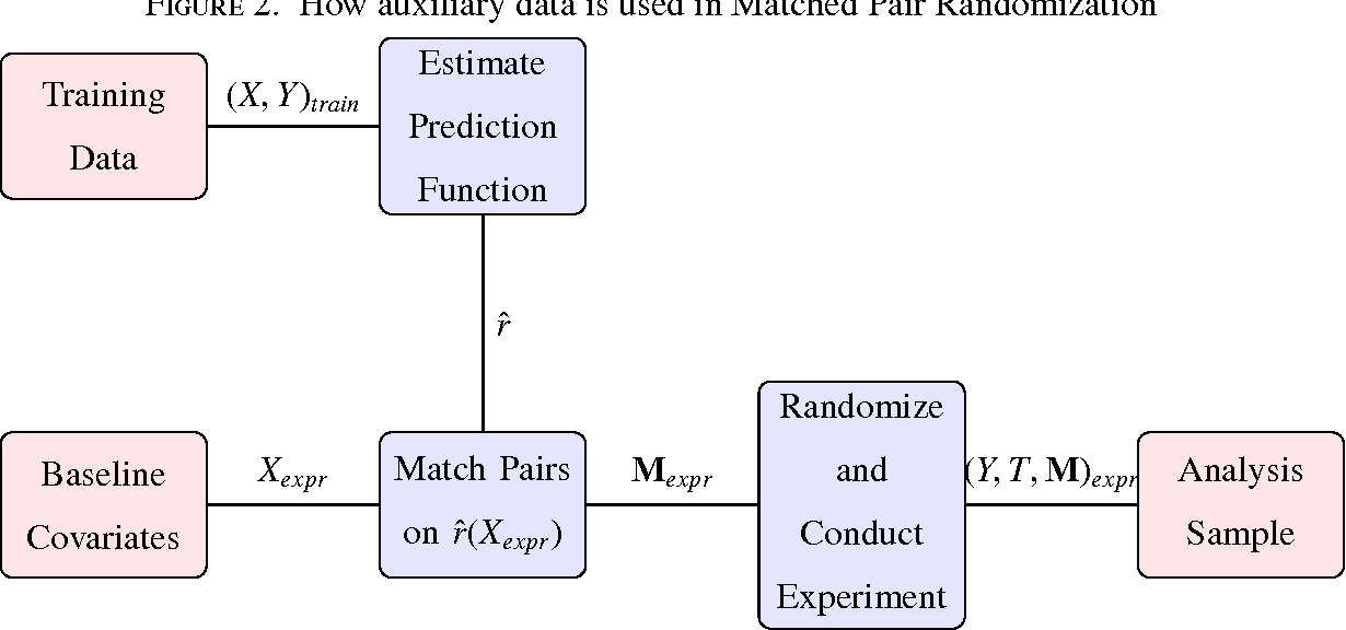 Figure 2. How auxiliary data is used in Matched Pair Randomization