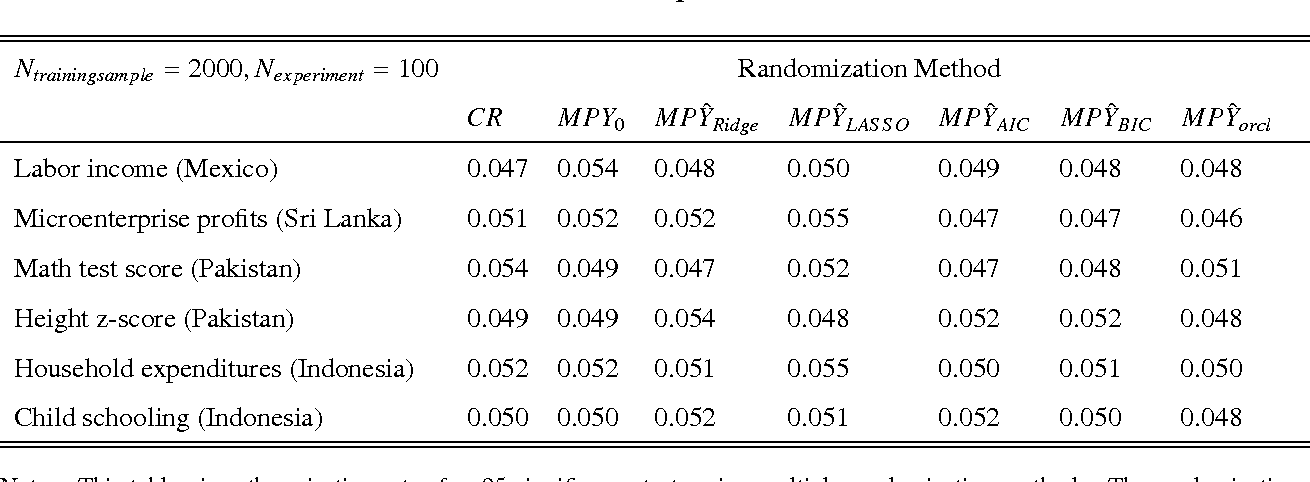 Table 5. Size control for Multiple Randomization Methods