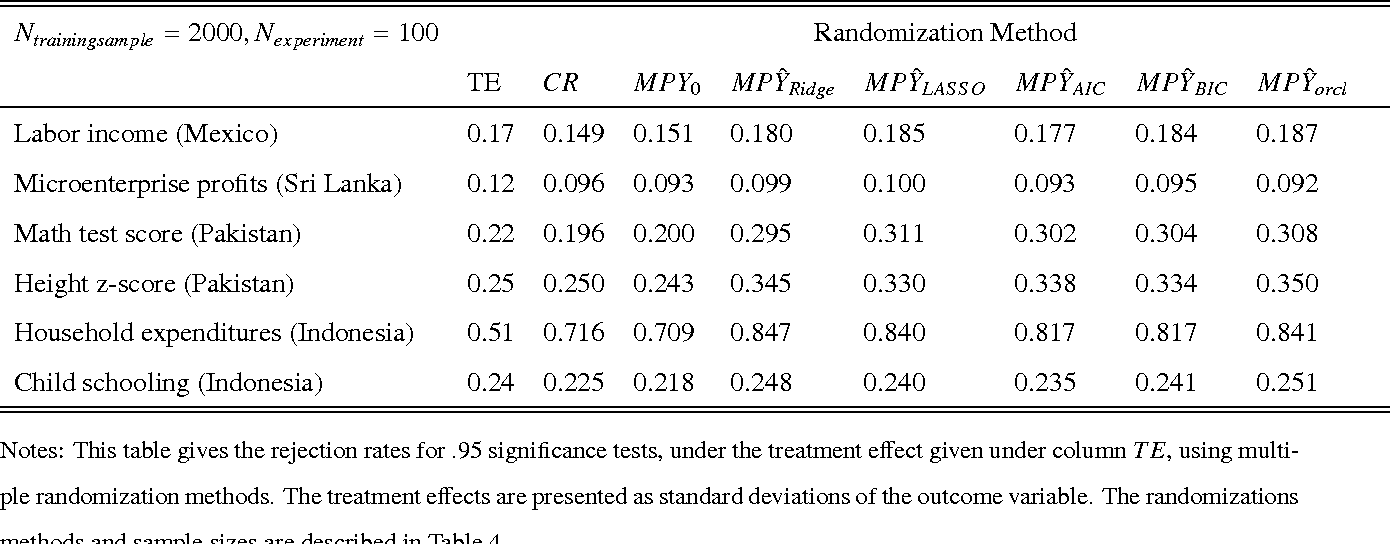 Table 6. Power for Multiple Randomization Methods