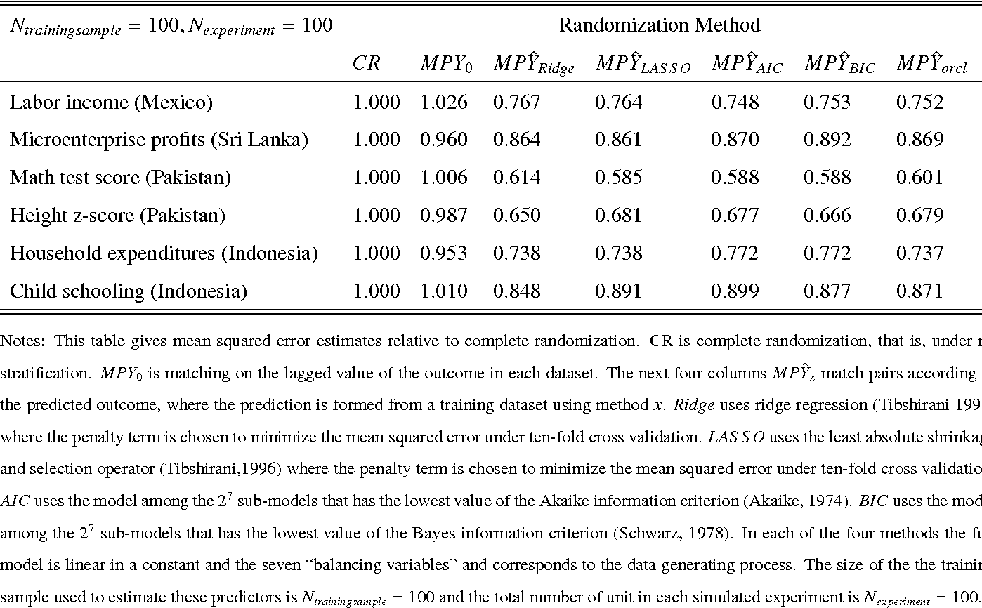 Table 7. Mean Squared Error for Multiple Randomization Methods