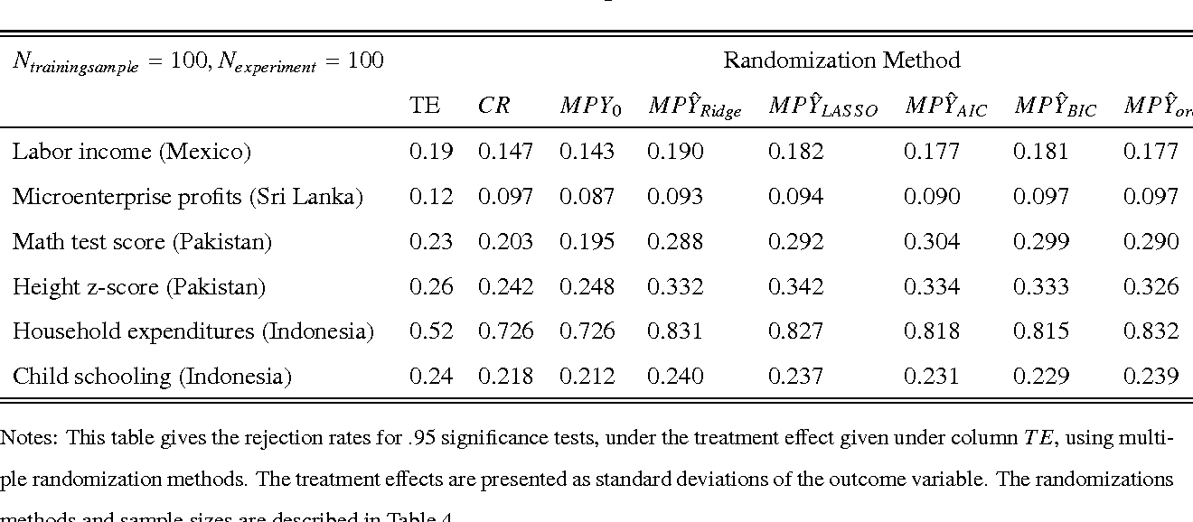Table 9. Power for Multiple Randomization Methods