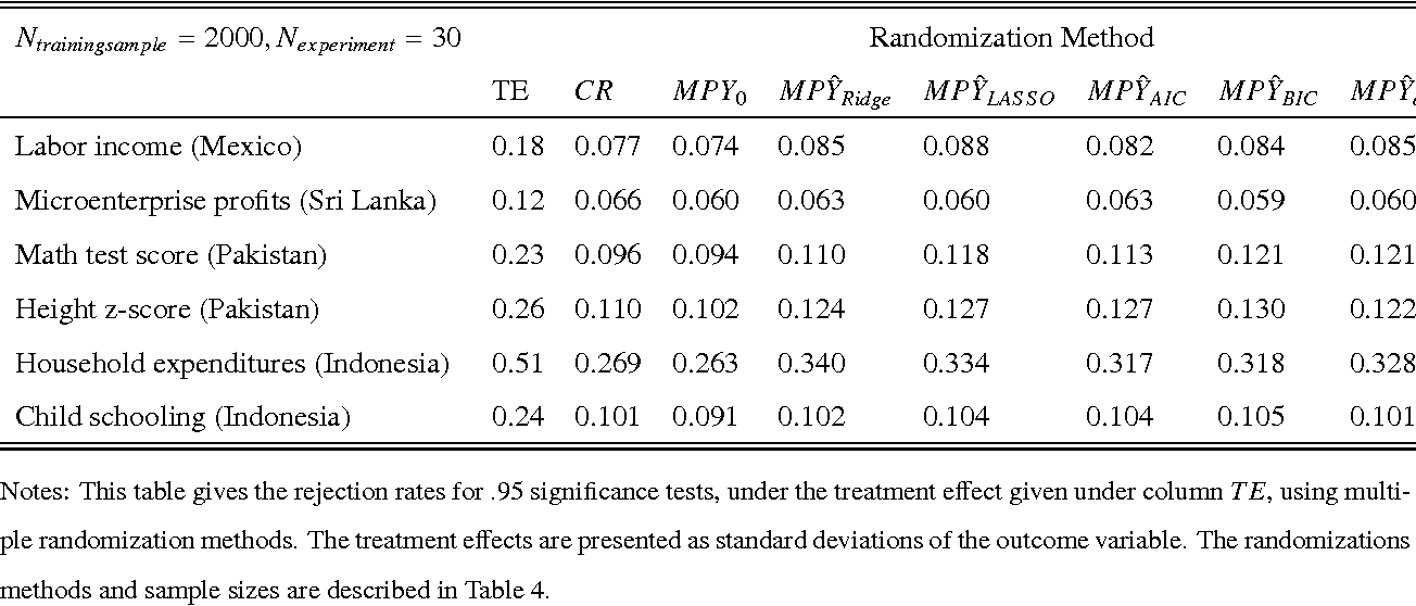 Table 12. Power for Multiple Randomization Methods