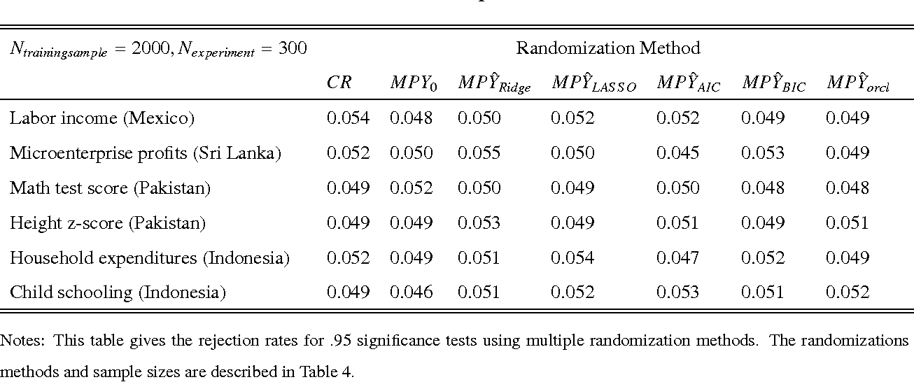 Table 14. Size control for Multiple Randomization Methods