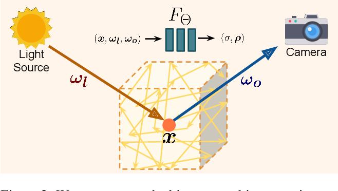 Figure 4 for Object-Centric Neural Scene Rendering