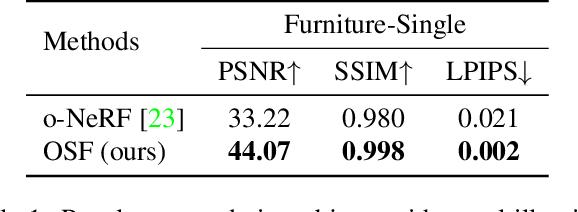 Figure 1 for Object-Centric Neural Scene Rendering