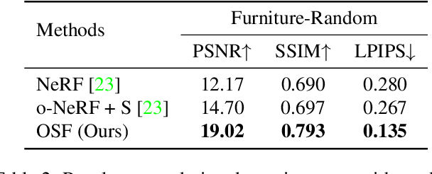 Figure 3 for Object-Centric Neural Scene Rendering